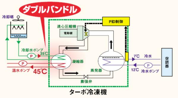 ヒートポンプ-2 | 日本エレクト...